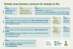 Entenda como funciona o processo de remoção do Ifes